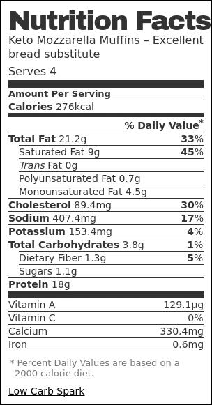 Nutrition label for Keto Mozzarella Muffins – Excellent bread substitute