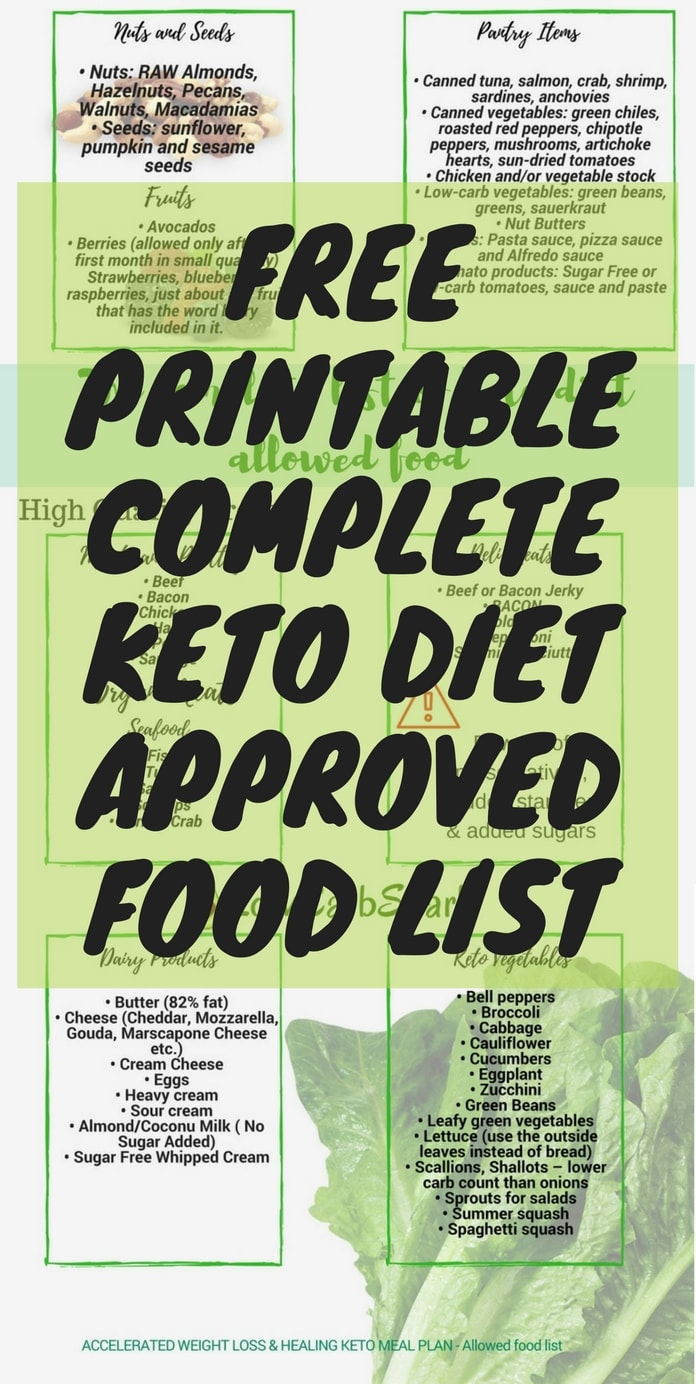 picture relating to No Carb Food List Printable called Keto Buying Record for Rookies Printable Keto Authorized