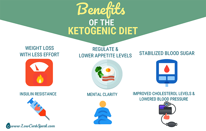 benefits of theh ketogenic diet