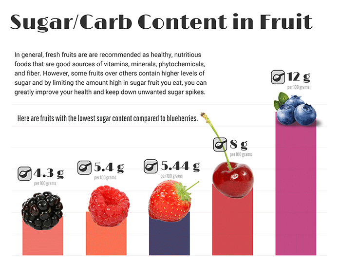 sugar content in fruits keto fruits