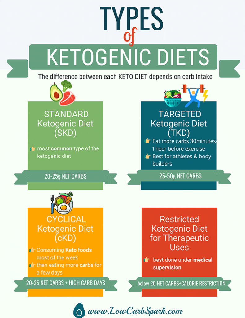 types of ketogenic diets