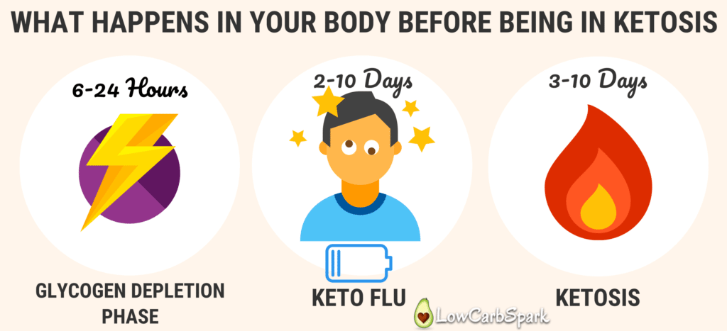 what happens in your body before being in ketosis