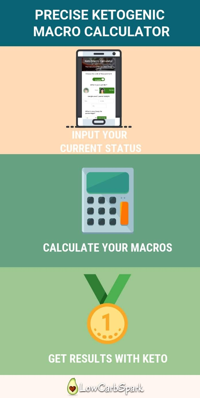 Find out your keto macros with this precise macro calculator. Eat according to your goals: how many carbs, protein, and fats should you eat to reach your goals? #ketocalculator #ketosis #ketodiet #macros #ketognicdiet #ketomacros