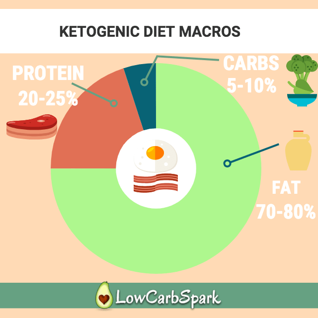 keto calculator macros